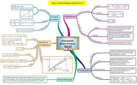Résumé du programme de première STI2D en mathématiques en carte mentale | Medic'All Maps | Scoop.it