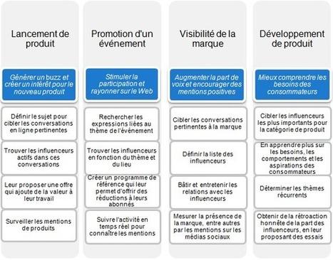Marketing de l'influence: guide pratique | Tourisme, innovations, et cetera... | Scoop.it