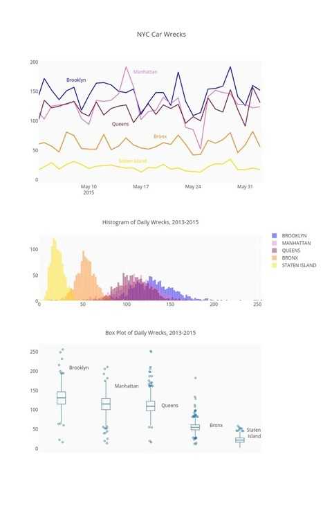 Online Dashboards: Eight Helpful Tips You Should Hear From Visualization Experts | Big and Open Data, FabLab, Internet of things | Scoop.it