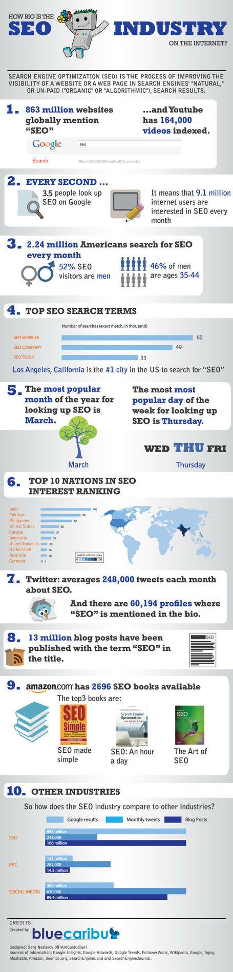 DR4WARD: How Big Is The SEO Industry On The Internet? #infographic | Tracking Transmedia | Scoop.it