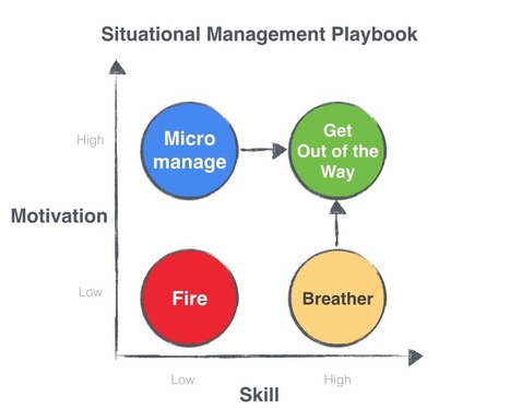 Startup Management Best Practices: Situational Management | Startup tips | Scoop.it