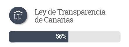 Transparencia Inicio - Ayuntamiento de Las Palmas de Gran Canaria | Gobierno Abierto para América Latina | Governo Aberto para América do Sul | Scoop.it