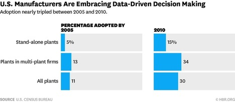 The Rise of Data-Driven Decision Making Is Real but Uneven | Strategy and Information Analysis | Scoop.it
