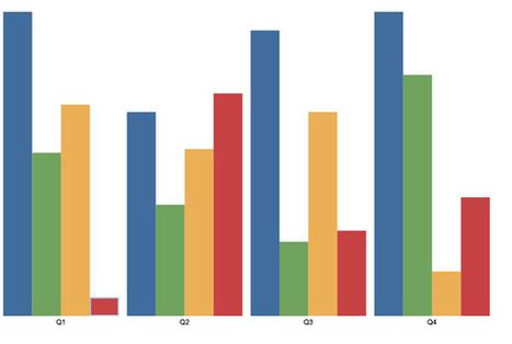 Intro to InfoVis: A Data Visualization Primer - Safari Books Online's Official Blog   JavaScript Frameworks   Scoop.it
