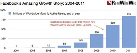 Facebook's Incredible Growth Story In Charts | Sharingproject | Scoop.it
