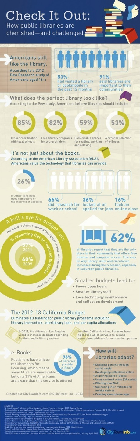 How public libraries are challenged in the digital age [infographic]   Digital Libraries   Scoop.it