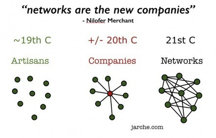 networks are the new companies   Harold Jarche   Networking   Scoop.it