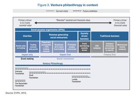 8 Characteristics of Successful Venture Philanthropies : The Rockefeller Foundation | socentUS | Scoop.it
