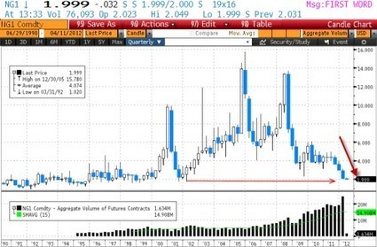 #Gas For A Buck | ZeroHedge | Commodities, Resource and Freedom | Scoop.it
