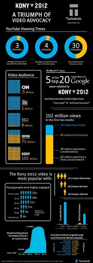 Kony 2012 and The Power of Social Media | Kony 2012 case study | Scoop.it