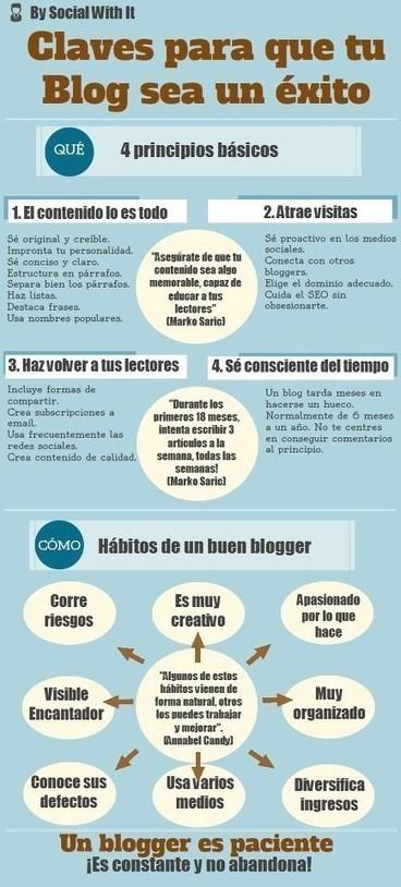 3 Infografías para generar contenido de calidad, tener un blog de éxito y conectar con tus clientes. | Marketing de atraccion | Scoop.it