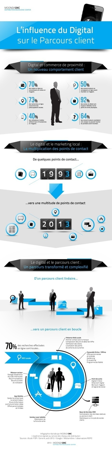 Infographie | L'Influence | Scoop.it