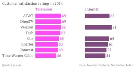 Americans hate their cable TV and internet providers more than any other industry   IPTV   Scoop.it