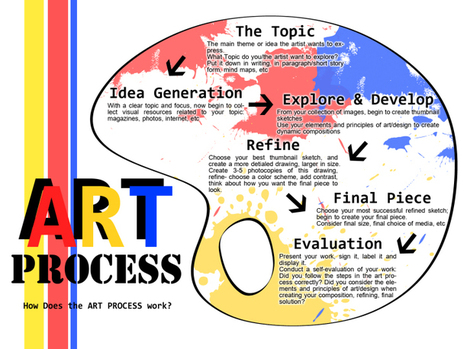 AP Drawing 2010-2011 - SISarts | Processus créatif en éducation artistique_Creative Process in Arts Education | Scoop.it