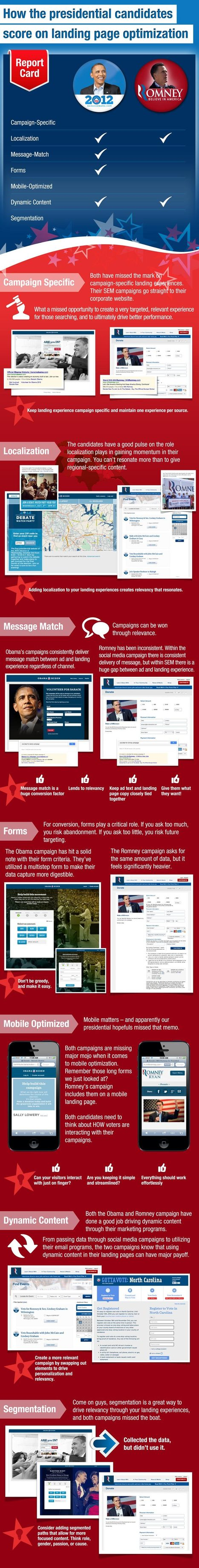 What We Can Learn About Landing Page Optimization from the Presidential Candidates   - ion interactive blog - The best landing pages start with ion's software and services. | Dorai on Tools for Information, Intelligence and Knowledge | Scoop.it