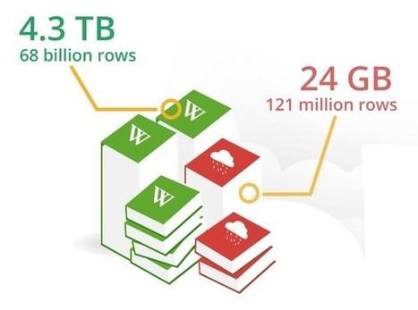 The money of big data is in analytics | Wishful Thinking | Scoop.it
