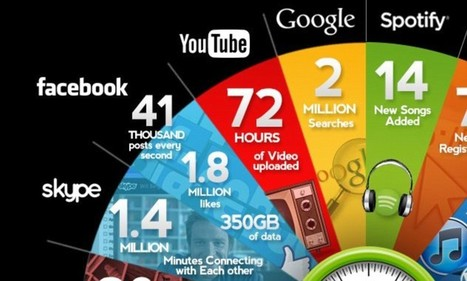 Revealed, what happens in just ONE minute on the internet: 216,000 photos posted, 278,000 Tweets and 1.8m Facebook likes | Things are changing | Scoop.it