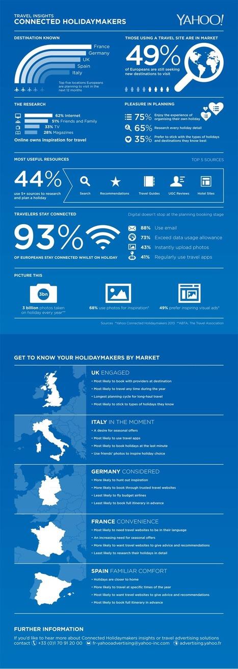 Les habitudes des européens dans la préparation de séjour sur Internet | Social Media et curation | Scoop.it