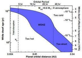 Habitable planets and white dwarfs | Astrobiology | Scoop.it