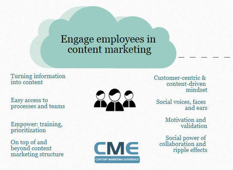 Involve your workforce in your content marketing strategy | Social Collaboration & Work | Scoop.it