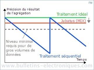 Jubatus : analyse en temps réel de gros volumes de données | Veille_Curation_tendances | Scoop.it