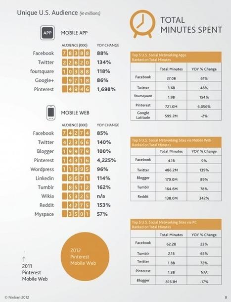 Sortie du Rapport Social Media 2012 de Nielsen | Réseaux sociaux - best practices | Scoop.it