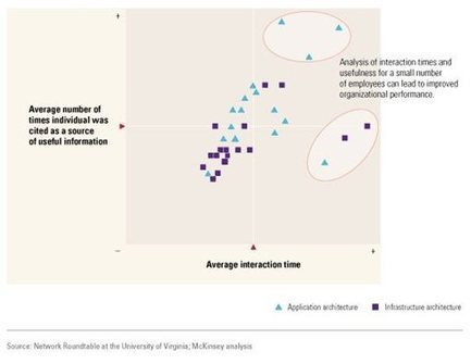 Mapping the value of employee collaboration | McKinsey & Company | The Digital Optimist | Scoop.it