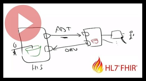 Video: Watch our complete HL7 FHIR webinar session | #HITsm | Scoop.it