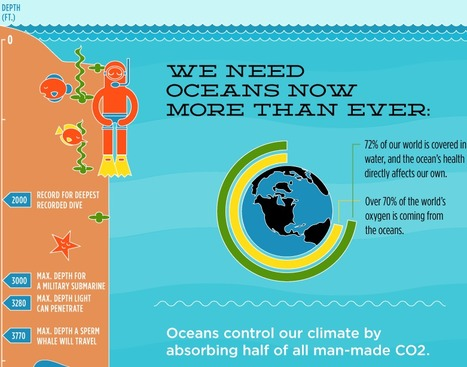 Further Ocean Exploration Could Ultimately Save Lives | Education for Sustainable Development | Scoop.it