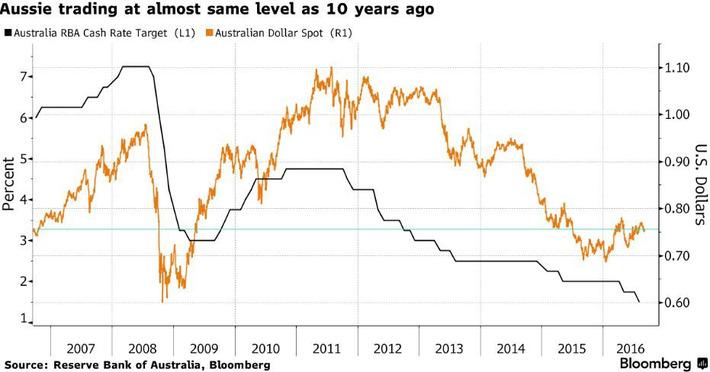 Diez años después, el dólar australiano está en el mismo nivel | Top Noticias | Scoop.it