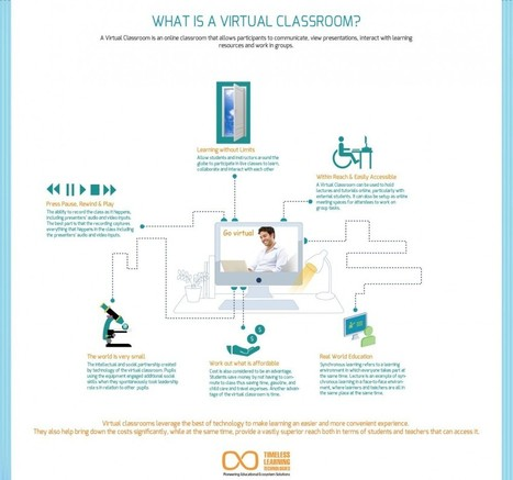 What is Virtual Classroom? Infographic | e-Learning Infographics | Aprendiendo a Distancia | Scoop.it