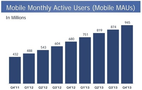 Facebook Officially A Mobile Ad Firm With 53% Of Ad Revenue Now Coming From Its 945M Mobile Users   TechCrunch   Mobile   Scoop.it