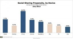Social Sharing Behavior Said More Prevalent on Mobiles Than Desktops | Using QR Codes | Scoop.it