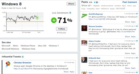 Veooz: The Indian Social Sentiment Engine | Social Media Monitoring Tools And Solutions | Scoop.it