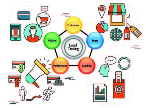 Load Testing Services | Software Testing Partners | Scoop.it