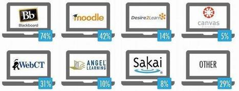 Survey: Blackboard (Still) Rules Higher Ed | LearnDash | Learning Management Systems | Scoop.it