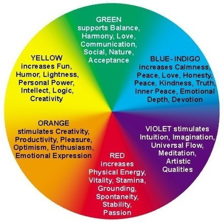 Chromotherapy in Cancer - Health Supreme   Health Supreme   Scoop.it