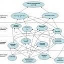 Developing a Knowledge Management Strategy Map | Peyman Akhavan, Reza Hosnavi Atashgah | Future Knowledge Management | Scoop.it