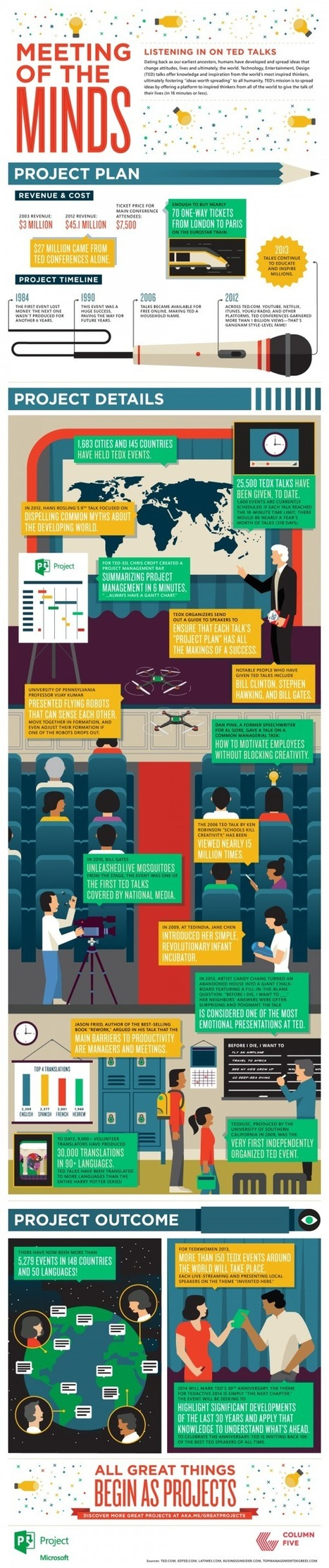 TED Talks: Meeting of the Minds [Infographic] | green infographics | Scoop.it