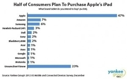 iPad Dominates Consumer Tablet Purchase Intentions | Consumer-engagement AUT | Scoop.it