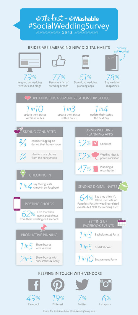 INFOGRAPHIC: The Social Wedding - AllFacebook | NIC: Network, Information, and Computer | Scoop.it