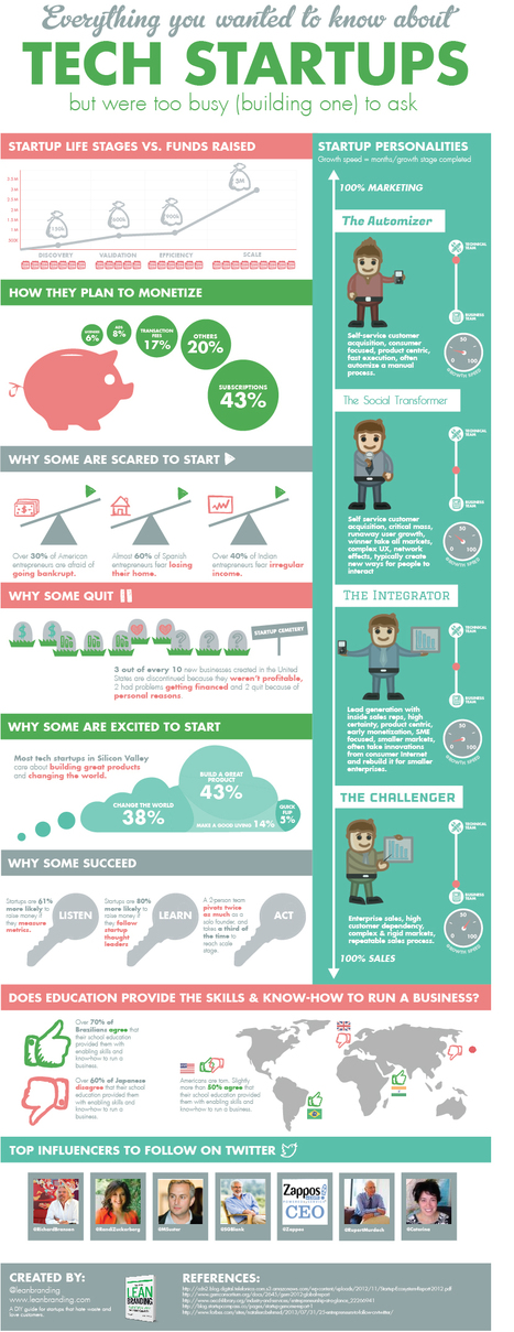 Everything About Tech Startups In An Infographic | Entrepreneurship | Scoop.it