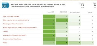 Social Networked Learning Course Reflections - by Jackie Gerstein | TICs for RedeTELGalicia | Scoop.it