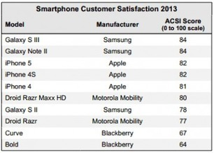 Satisfaction : Samsung dépasse Apple - MacPlus | Customer experience : what else ? | Scoop.it