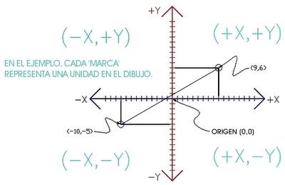 Lecciones gratuitas en español de AutoCAD 2007 - myCADsite - Chester, Nebraska - AutoCAD   Dibujo Técnico   Scoop.it