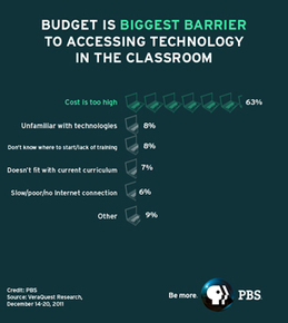 National PBS Survey of Teachers Finds Access to Classroom Tech Is Good, But Teachers Want More : PBS | Edtech PK-12 | Scoop.it