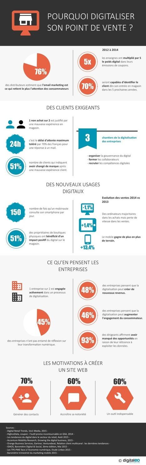 [Infographie] Pourquoi digitaliser son point de vente ?   Innovations & Infographies   Scoop.it