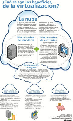 ¿Cuales son los beneficios de la virtualización? #infografia #infographic #internet | Al calor del Caribe | Scoop.it