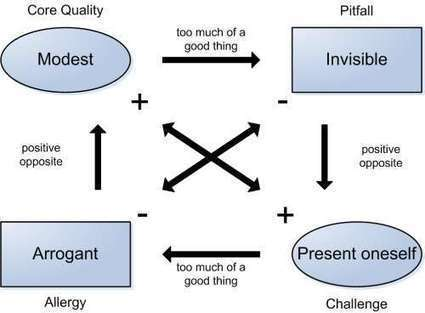 Comment améliorer sa relation aux autres avec le carré de Ofman | Développement personnel | Scoop.it