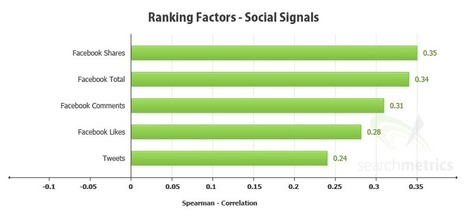 Your Guide to Social Signals for #SEO | Social Search & SEO | Scoop.it